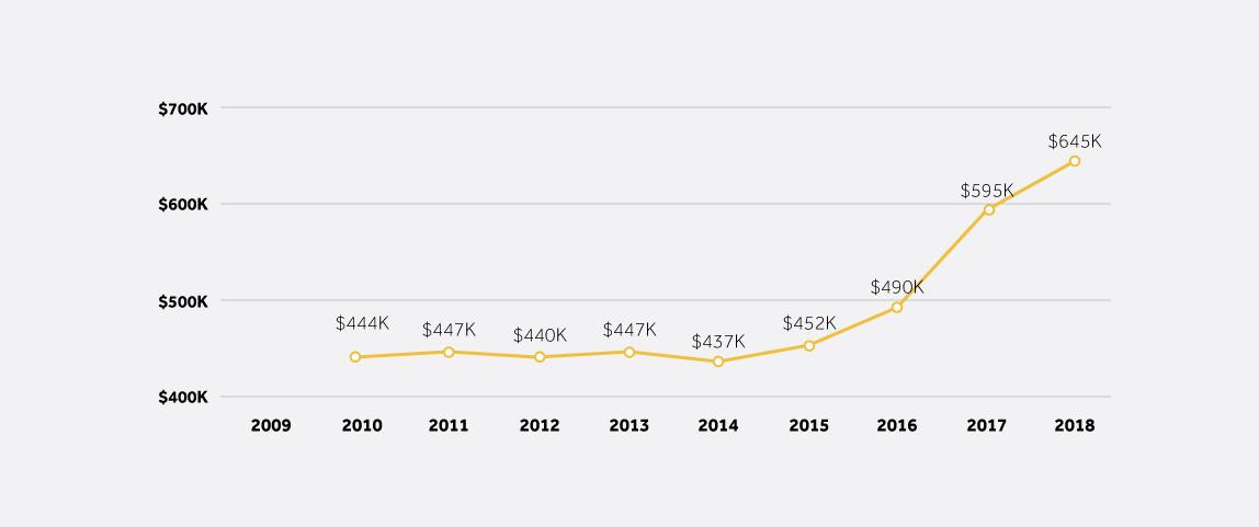 Bất động sản tại Point Cook tăng trưởng 43% từ giai đoạn 2015 - 2018 (Nguồn: Realestate.com.au)